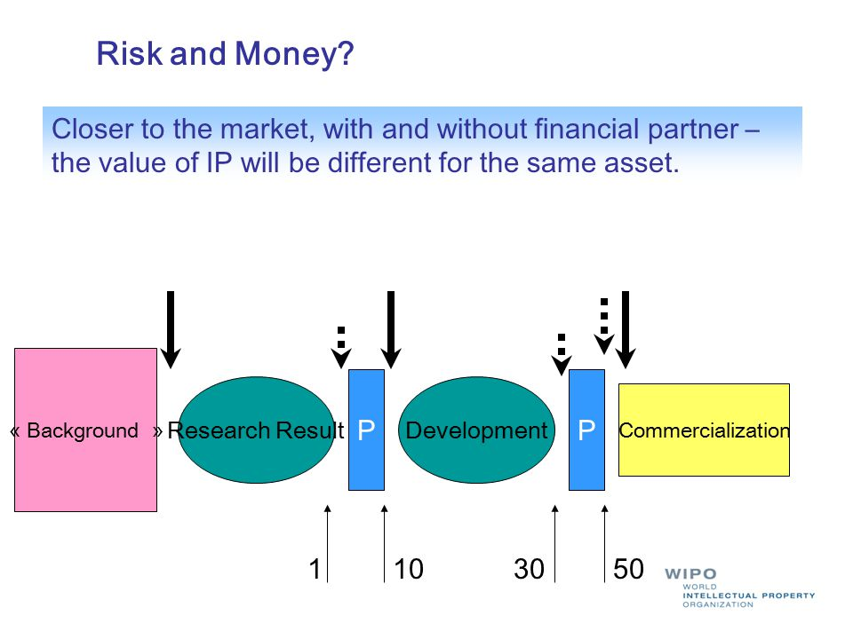 « Background » Commercialization PP 1103050 Risk and Money? Closer to the market, with and without financial partner – the value of IP will be differe