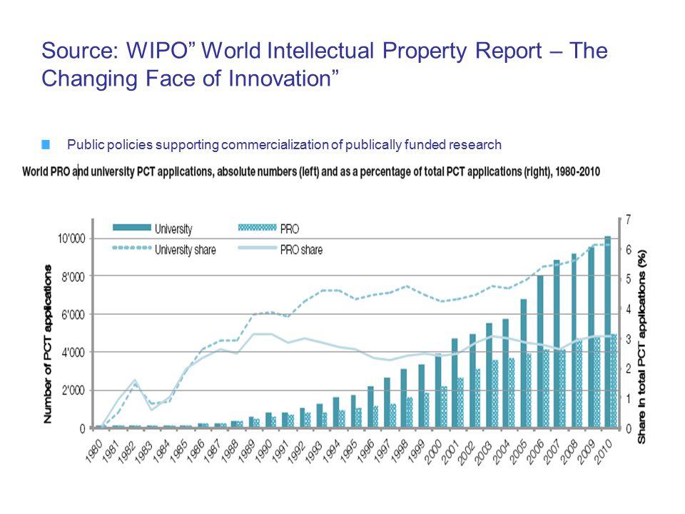 Thank you! Olga Spasic Head, Innovation Structures Section Innovation Division olga.spasic@wipo.int