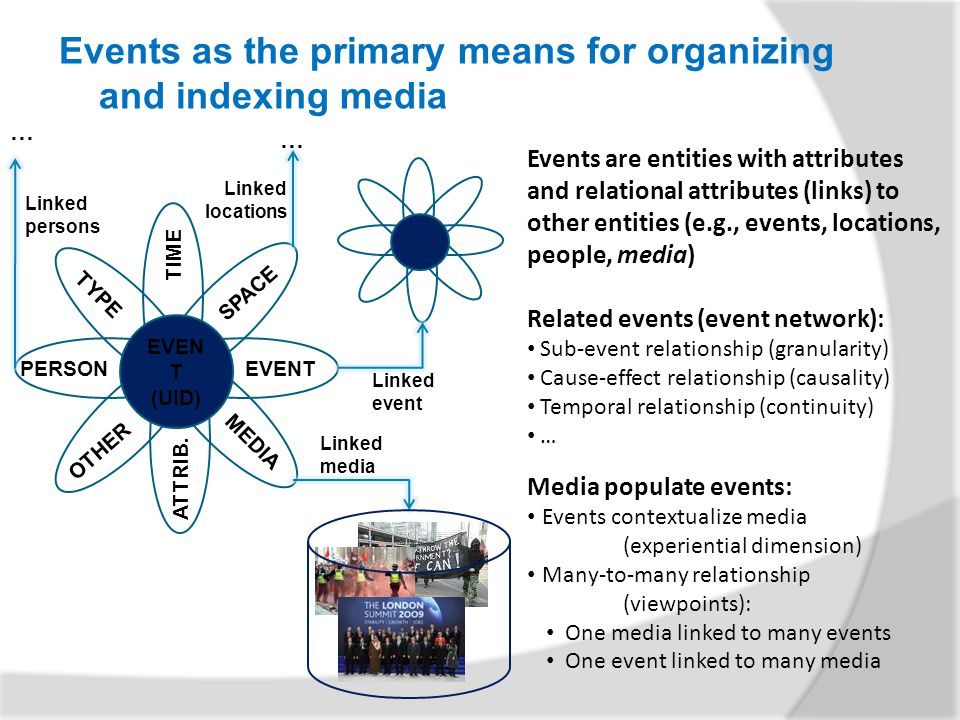 Events as the primary means for organizing and indexing media Events are entities with attributes and relational attributes (links) to other entities