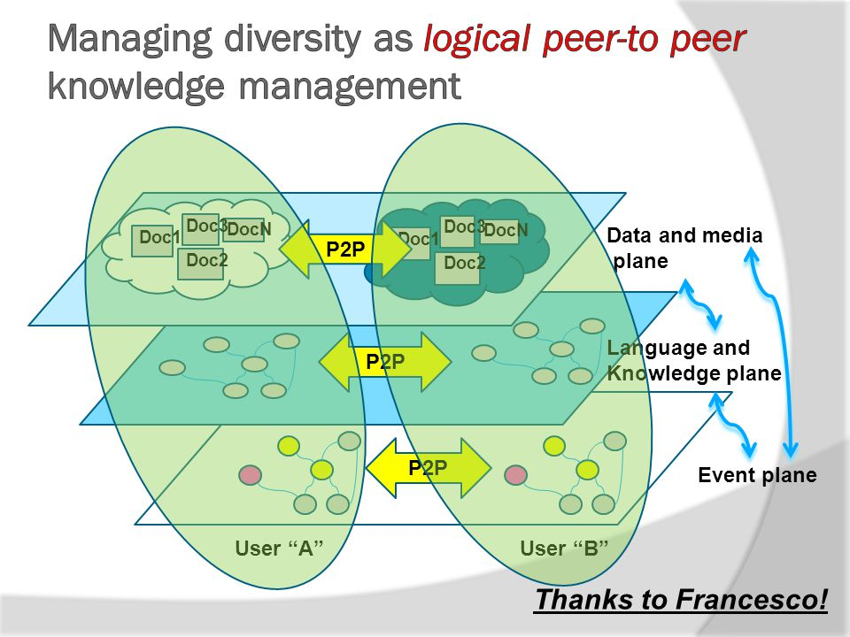 "DocN Doc3 Doc2 Doc1 DocN Doc3 Doc2 Doc1 Data and media plane P2P Language and Knowledge plane P2P Event plane User ""A""User ""B"" P2P Thanks to Francesco"