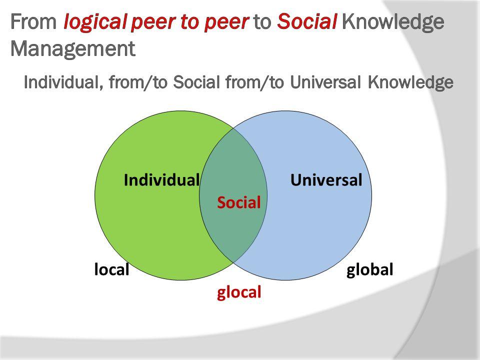 Individual Universal Social local global glocal