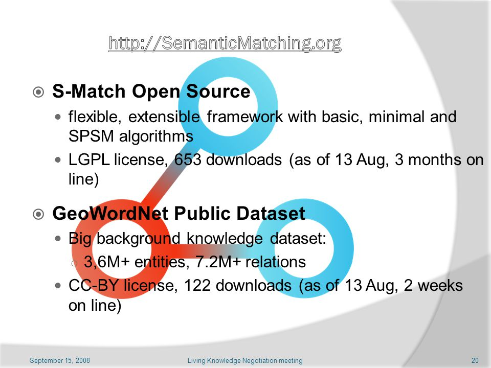  S-Match Open Source flexible, extensible framework with basic, minimal and SPSM algorithms LGPL license, 653 downloads (as of 13 Aug, 3 months on li
