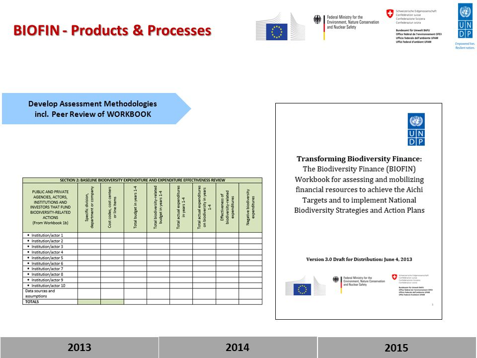 2013 BIOFIN - Products & Processes Develop Assessment Methodologies incl.