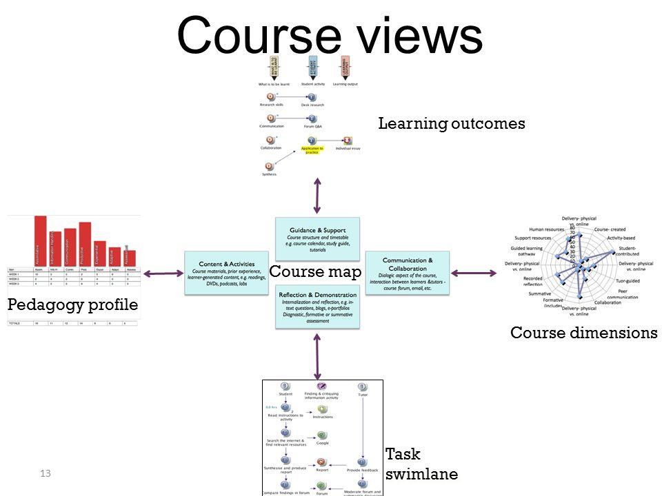 13 Course views Course map Learning outcomes Pedagogy profile Task swimlane Course dimensions