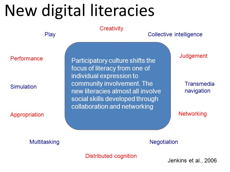 Play Performance Simulation Appropriation Multitasking Distributed cognition Collective intelligence Judgement Transmedia navigation Networking Negotiation Jenkins et al., 2006 Participatory culture shifts the focus of literacy from one of individual expression to community involvement.