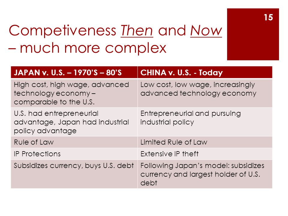 Competiveness Then and Now – much more complex JAPAN v.