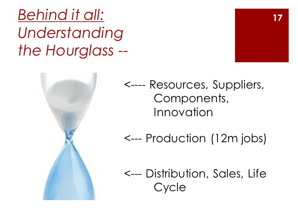 Behind it all: Understanding the Hourglass -- <---- Resources, Suppliers, Components, Innovation <--- Production (12m jobs) <--- Distribution, Sales, Life Cycle 17