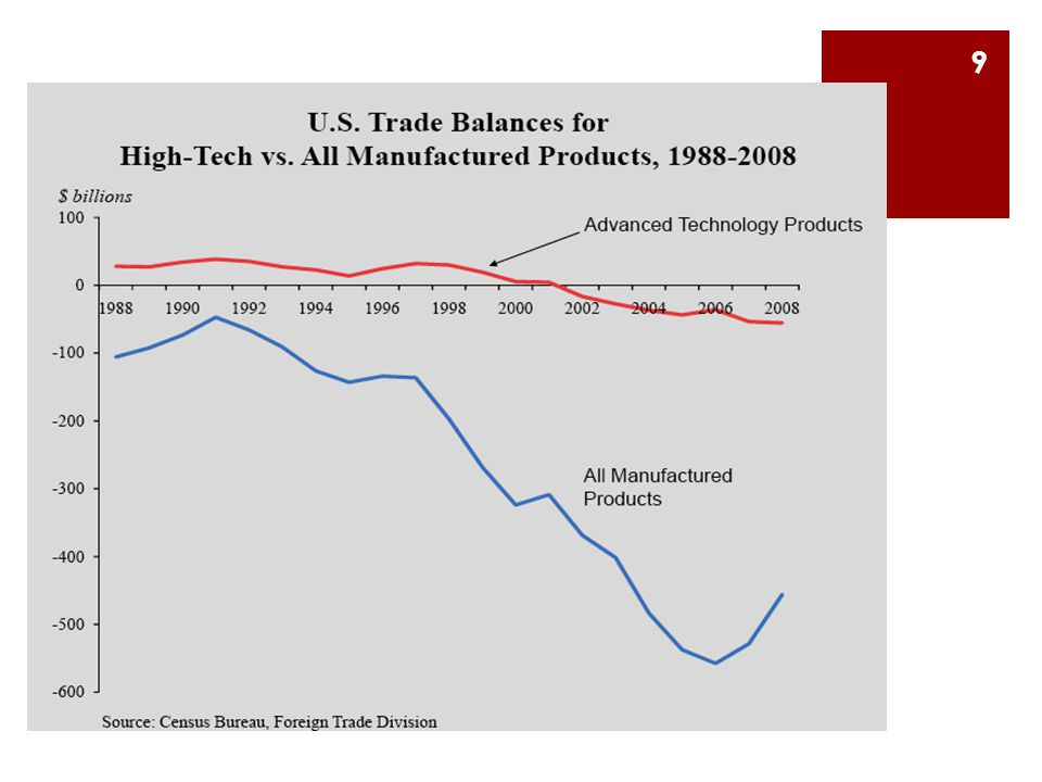 Underlying Issue: Our Innovate here/Produce Here Assumption  Since WWII - U.S.
