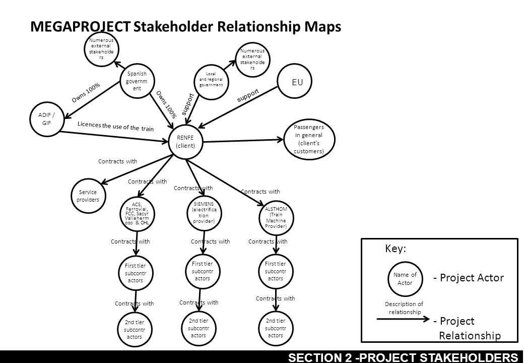 MEGAPROJECT Stakeholder Relationship Maps Key: - Project Actor - Project Relationship Name of Actor Description of relationship RENFE (client) ADIF /