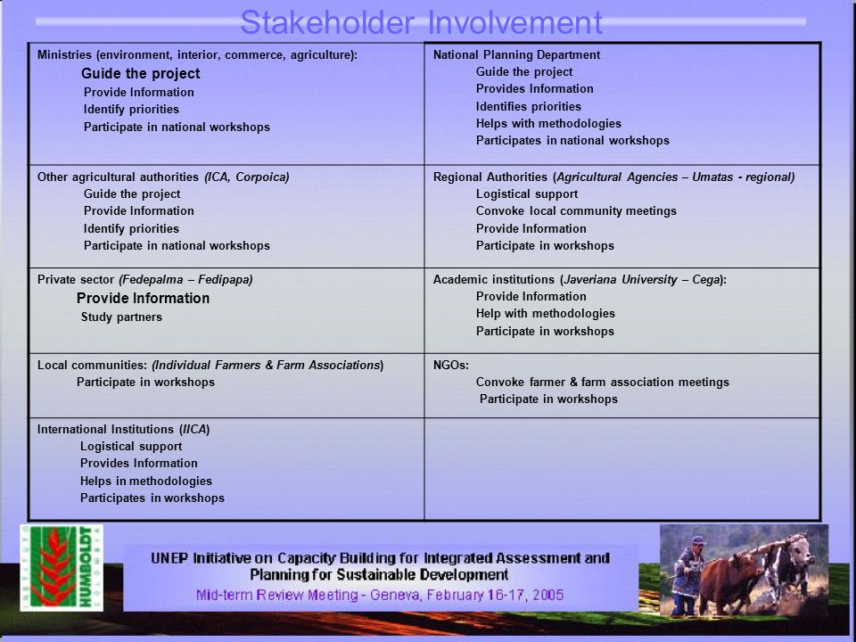 Stakeholder Involvement Ministries (environment, interior, commerce, agriculture): Guide the project Provide Information Identify priorities Participate in national workshops National Planning Department Guide the project Provides Information Identifies priorities Helps with methodologies Participates in national workshops Other agricultural authorities (ICA, Corpoica) Guide the project Provide Information Identify priorities Participate in national workshops Regional Authorities (Agricultural Agencies – Umatas - regional) Logistical support Convoke local community meetings Provide Information Participate in workshops Private sector (Fedepalma – Fedipapa) Provide Information Study partners Academic institutions (Javeriana University – Cega): Provide Information Help with methodologies Participate in workshops Local communities: (Individual Farmers & Farm Associations) Participate in workshops NGOs: Convoke farmer & farm association meetings Participate in workshops International Institutions (IICA) Logistical support Provides Information Helps in methodologies Participates in workshops