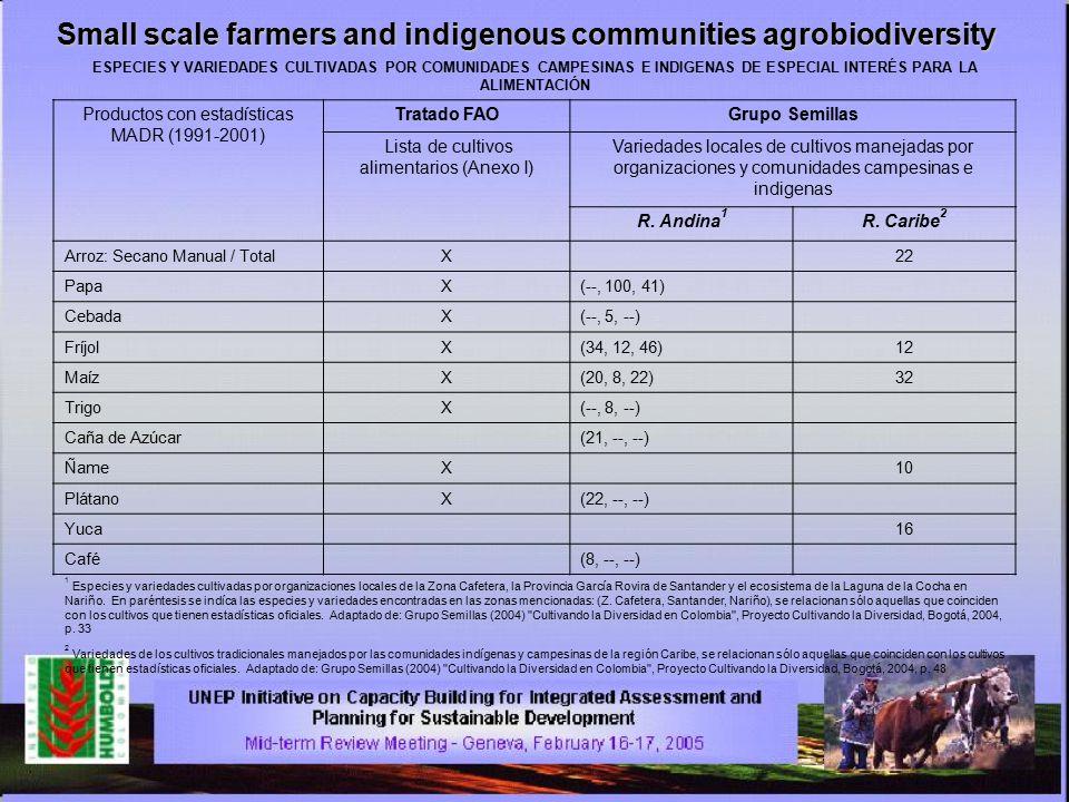 Small scale farmers and indigenous communities agrobiodiversity ESPECIES Y VARIEDADES CULTIVADAS POR COMUNIDADES CAMPESINAS E INDIGENAS DE ESPECIAL INTERÉS PARA LA ALIMENTACIÓN Productos con estadísticas MADR (1991-2001) Tratado FAOGrupo Semillas Lista de cultivos alimentarios (Anexo I) Variedades locales de cultivos manejadas por organizaciones y comunidades campesinas e indigenas R.