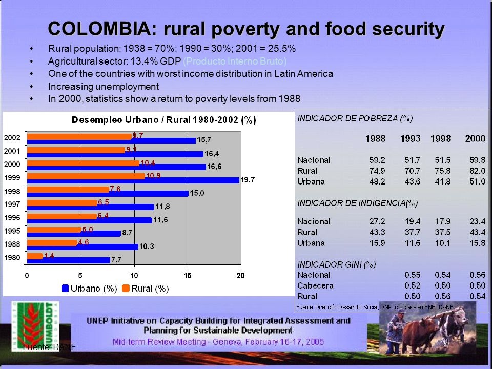 COLOMBIA: rural poverty and food security Rural population: 1938 = 70%; 1990 = 30%; 2001 = 25.5% Agricultural sector: 13.4% GDP (Producto Interno Bruto) One of the countries with worst income distribution in Latin America Increasing unemployment In 2000, statistics show a return to poverty levels from 1988 Fuente: DANE
