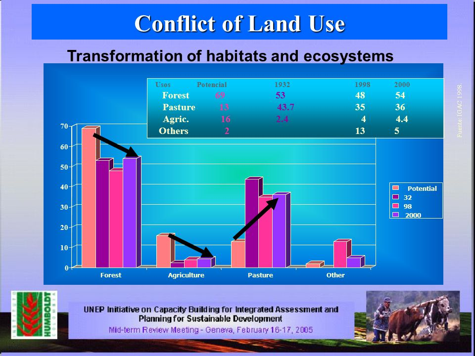Conflict of Land Use 0 10 20 30 40 50 60 70 ForestAgriculturePastureOther Potential 32 98 2000 UsosPotencial193219982000 Forest69534854 Pasture1343.73536 Agric.162.444.4 Others2135 Fuente: IGAC 1998.