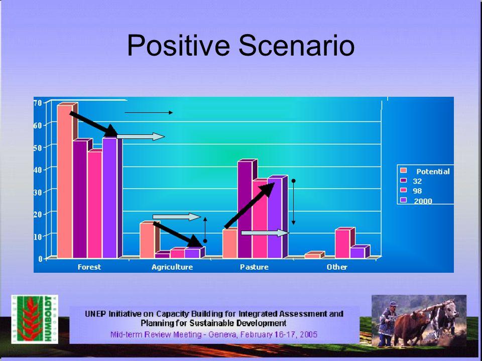 Positive Scenario