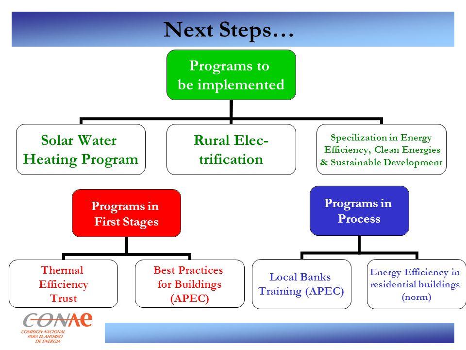 Next Steps… Programs to be implemented Solar Water Heating Program Rural Elec- trification Specilization in Energy Efficiency, Clean Energies & Sustai