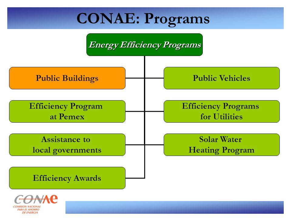 CONAE: Programs Energy Efficiency Programs Public BuildingsPublic Vehicles Efficiency Program at Pemex Efficiency Programs for Utilities Assistance to