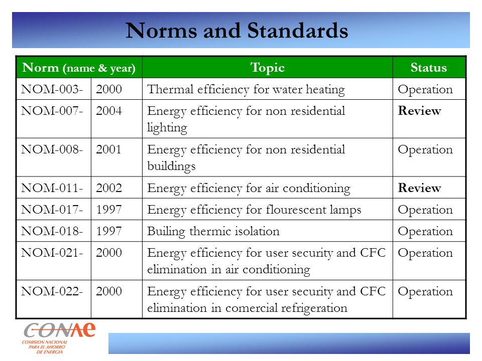 Norms and Standards Norm (name & year) TopicStatus NOM-003-2000Thermal efficiency for water heatingOperation NOM-007-2004Energy efficiency for non res