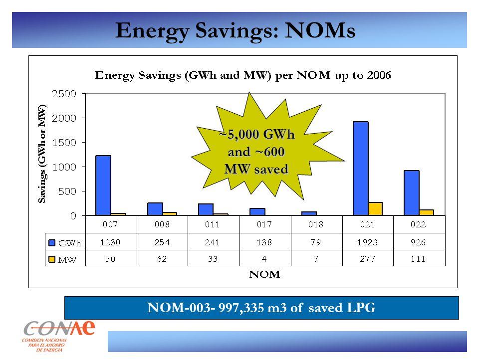 Energy Savings: NOMs NOM-003- 997,335 m3 of saved LPG ~5,000 GWh and ~600 MW saved