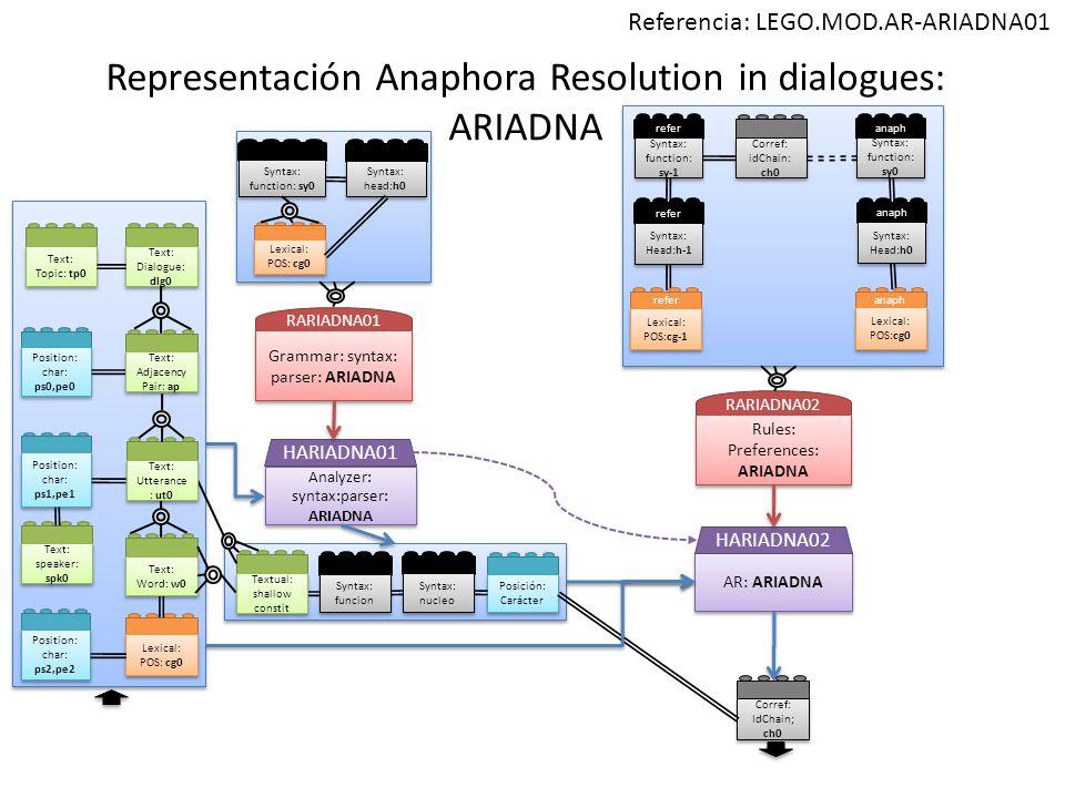 Representación Anaphora Resolution in dialogues: ARIADNA AR: ARIADNA HARIADNA02 RARIADNA02 Rules: Preferences: ARIADNA Referencia: LEGO.MOD.AR-ARIADNA01 Analyzer: syntax:parser: ARIADNA HARIADNA01 Position: char: ps0,pe0 Position: char: ps2,pe2 Lexical: POS: cg0 Lexical: POS: cg0 Text: Adjacency Pair: ap Text: Adjacency Pair: ap Text: Word: w0 Text: Word: w0 Text: Dialogue: dlg0 Text: Dialogue: dlg0 Posición: Carácter Textual: shallow constit Textual: shallow constit Corref: IdChain; ch0 Position: char: ps1,pe1 Text: Utterance : ut0 Text: Utterance : ut0 Text: Topic: tp0 Text: Topic: tp0 Syntax: nucleo Syntax: funcion Text: speaker: spk0 Text: speaker: spk0 RARIADNA01 Grammar: syntax: parser: ARIADNA Syntax: head:h0 Syntax: function: sy0 Lexical: POS: cg0 Lexical: POS: cg0 anaph Syntax: Head:h0 Syntax: Head:h0 Corref: idChain: ch0 Corref: idChain: ch0 anaph Syntax: function: sy0 anaph Lexical: POS:cg0 Lexical: POS:cg0 refer Syntax: Head:h-1 Syntax: Head:h-1 refer Syntax: function: sy-1 refer Lexical: POS:cg-1 Lexical: POS:cg-1
