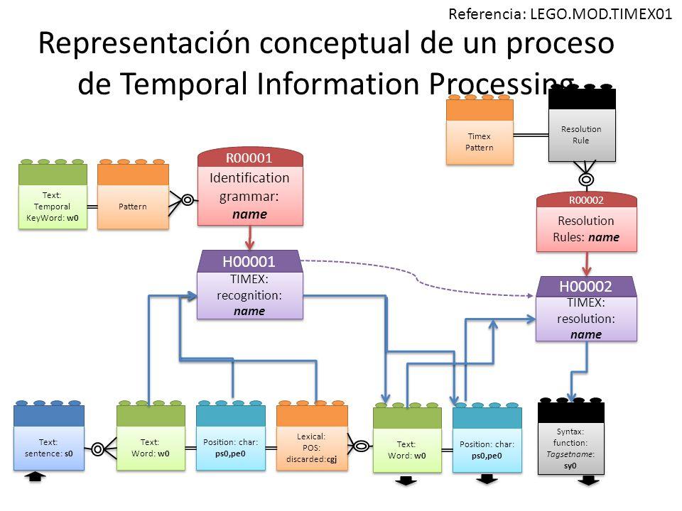 Representación conceptual de un proceso de Temporal Information Processing Text: sentence: s0 Text: Word: w0 Text: Word: w0 Position: char: ps0,pe0 Position: char: ps0,pe0 Lexical: POS: discarded:cgj Lexical: POS: discarded:cgj TIMEX: recognition: name TIMEX: recognition: name H00001 TIMEX: resolution: name H00002 Syntax: function: Tagsetname: sy0 Syntax: function: Tagsetname: sy0 R00001 Identification grammar: name Text: Temporal KeyWord: w0 Text: Temporal KeyWord: w0 Pattern Referencia: LEGO.MOD.TIMEX01 R00002 Resolution Rules: name Timex Pattern Resolution Rule Text: Word: w0 Text: Word: w0 Position: char: ps0,pe0 Position: char: ps0,pe0