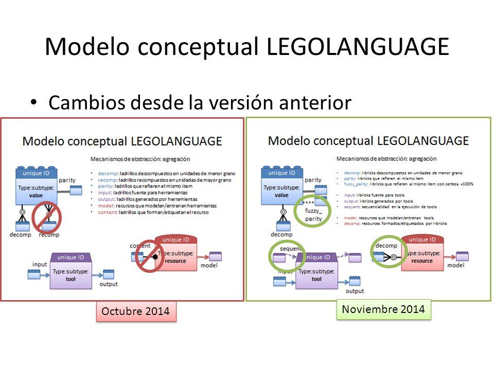 Modelo conceptual LEGOLANGUAGE Cambios desde la versión anterior Octubre 2014 Noviembre 2014