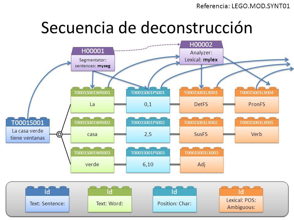 Secuencia de deconstrucción T0001S001 La casa verde tiene ventanas T0001S001WR001 La T0001S001WR002 casa T0001S001WR003 verde Id Text: Sentence: Id Text: Word: T0001S001PS001 0,1 T0001S001PS002 2,5 T0001S001PS003 6,10 Id Position: Char: T0001S001LX001 DetFS T0001S001LX002 SusFS T0001S001LX003 Adj Id Lexical: POS: Ambiguous: T0001S001LX004 PronFS T0001S001LX005 Verb Segmentator: sentences: myseg H00001 Analyzer: Lexical: mylex Analyzer: Lexical: mylex H00002 Referencia: LEGO.MOD.SYNT01