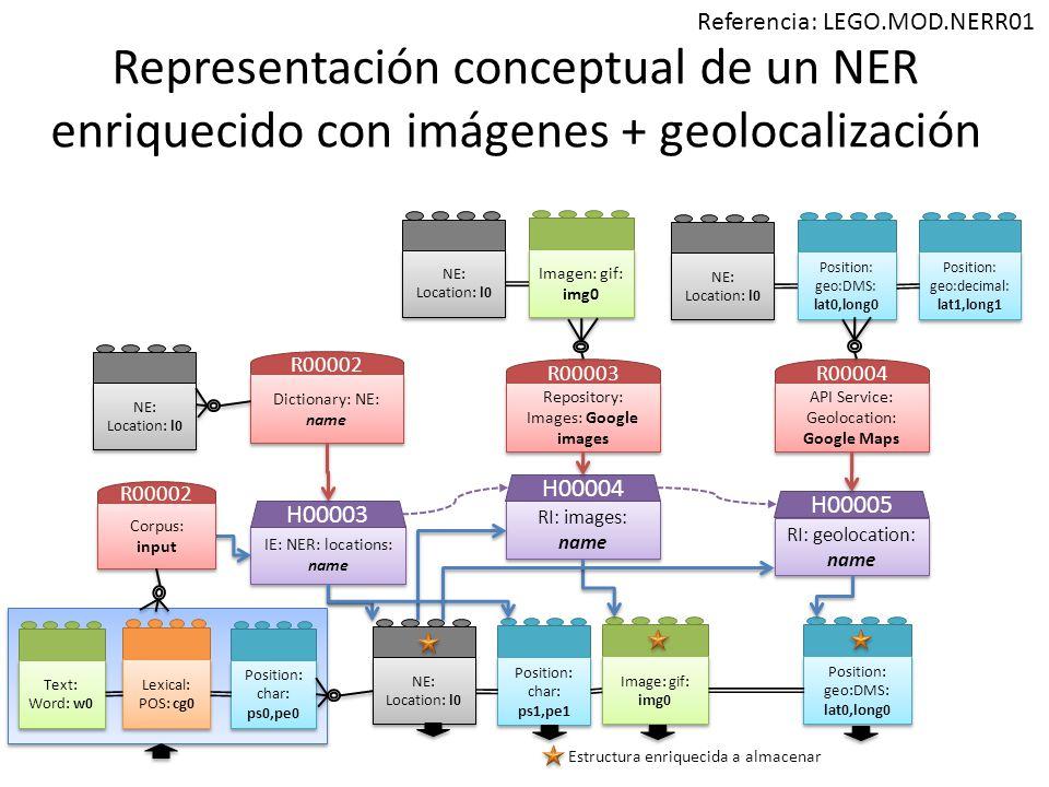 Representación conceptual de un NER enriquecido con imágenes + geolocalización Position: char: ps0,pe0 Position: char: ps0,pe0 Lexical: POS: cg0 Lexical: POS: cg0 IE: NER: locations: name H00003 RI: images: name H00004 Position: char: ps1,pe1 Position: char: ps1,pe1 R00002 Dictionary: NE: name NE: Location: l0 R00003 Repository: Images: Google images Imagen: gif: img0 NE: Location: l0 Image: gif: img0 RI: geolocation: name H00005 R00004 API Service: Geolocation: Google Maps NE: Location: l0 Position: geo:DMS: lat0,long0 Position: geo:DMS: lat0,long0 Position: geo:DMS: lat0,long0 Estructura enriquecida a almacenar Text: Word: w0 Text: Word: w0 Referencia: LEGO.MOD.NERR01 NE: Location: l0 Position: geo:decimal: lat1,long1 R00002 Corpus: input