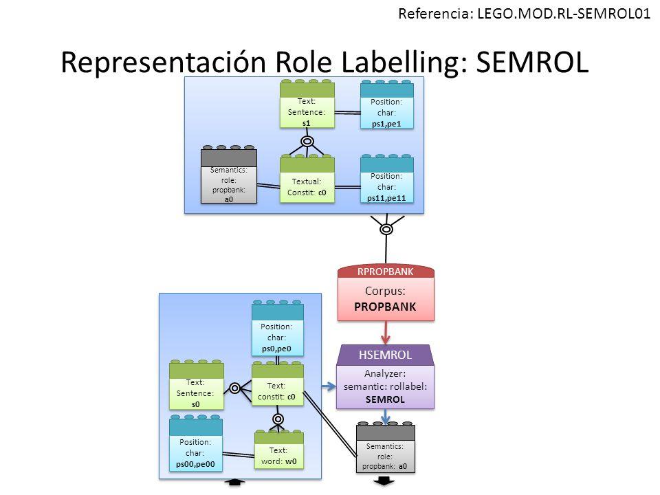 Representación Role Labelling: SEMROL Position: char: ps00,pe00 Analyzer: semantic: rollabel: SEMROL Analyzer: semantic: rollabel: SEMROL HSEMROL RPROPBANK Corpus: PROPBANK Semantics: role: propbank: a0 Referencia: LEGO.MOD.RL-SEMROL01 Text: constit: c0 Text: constit: c0 Text: word: w0 Text: word: w0 Position: char: ps0,pe0 Position: char: ps11,pe11 Text: Sentence: s1 Text: Sentence: s1 Textual: Constit: c0 Textual: Constit: c0 Position: char: ps1,pe1 Semantics: role: propbank: a0 Text: Sentence: s0 Text: Sentence: s0
