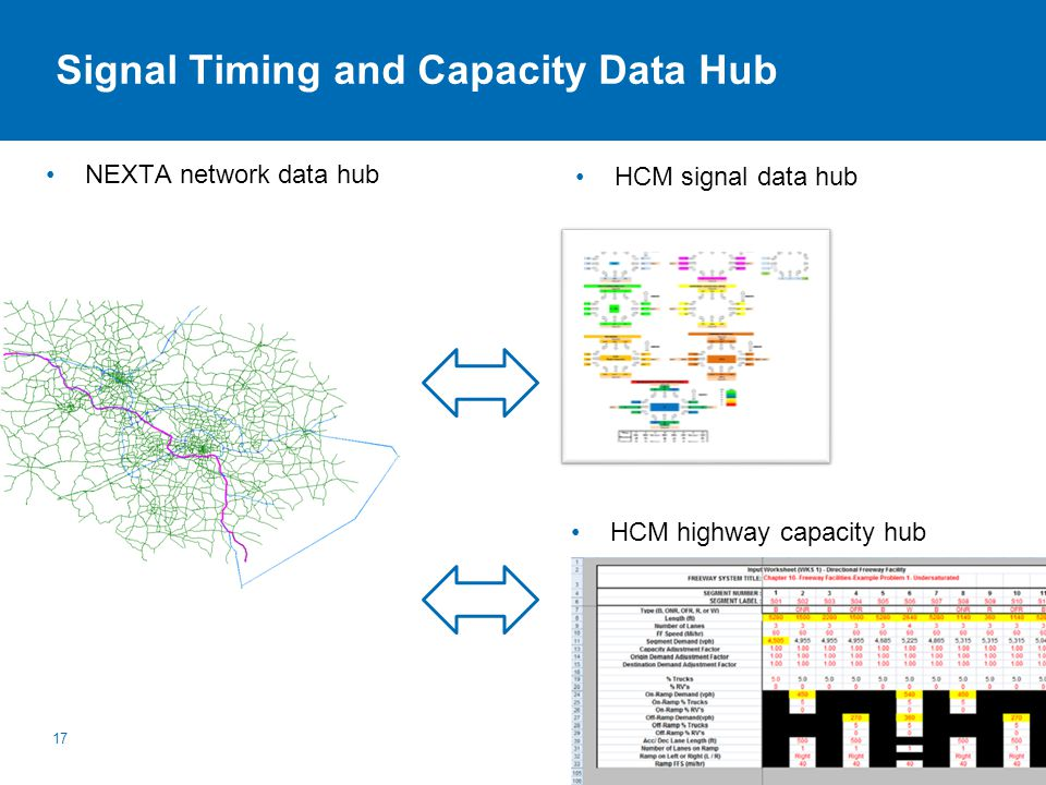 Signal Timing and Capacity Data Hub NEXTA network data hub 17 HCM signal data hub HCM highway capacity hub