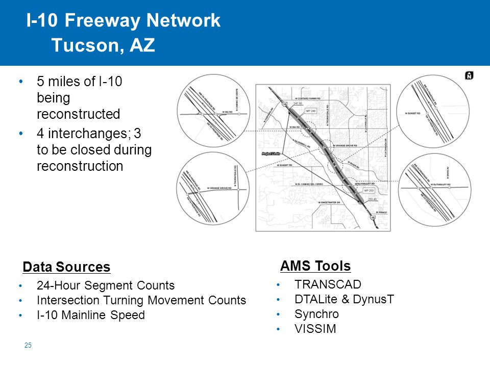 I-10 Freeway Network Tucson, AZ 25 24-Hour Segment Counts Intersection Turning Movement Counts I-10 Mainline Speed Data Sources TRANSCAD DTALite & DynusT Synchro VISSIM AMS Tools 5 miles of I-10 being reconstructed 4 interchanges; 3 to be closed during reconstruction
