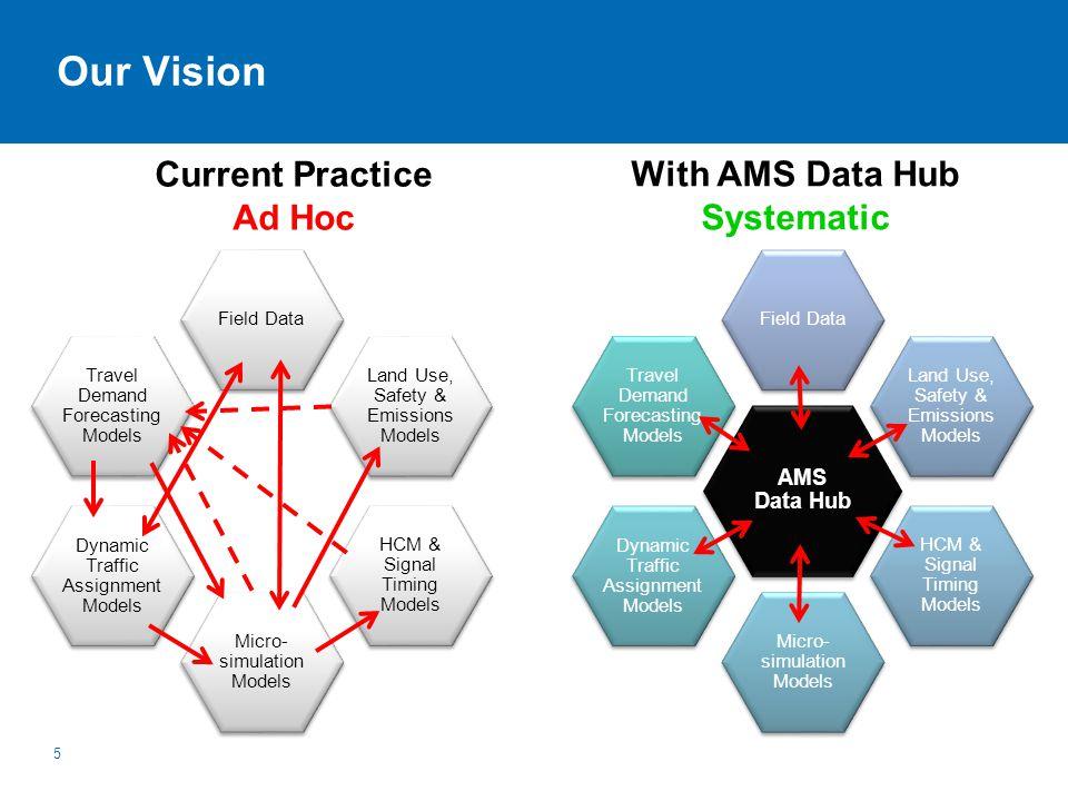 Key AMS Data Hub Modeling Steps 26 1.Network Import 2.