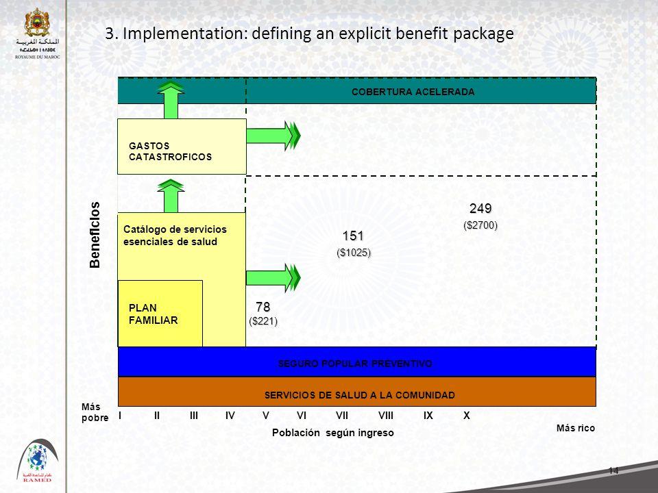 3. Implementation: defining an explicit benefit package 14 I II III IV V VI VII VIII IX X Más pobre Beneficios SERVICIOS DE SALUD A LA COMUNIDAD Catál
