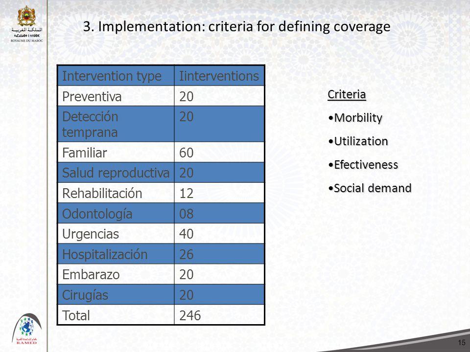 3. Implementation: criteria for defining coverage Intervention typeIinterventions Preventiva20 Detección temprana 20 Familiar60 Salud reproductiva20 R