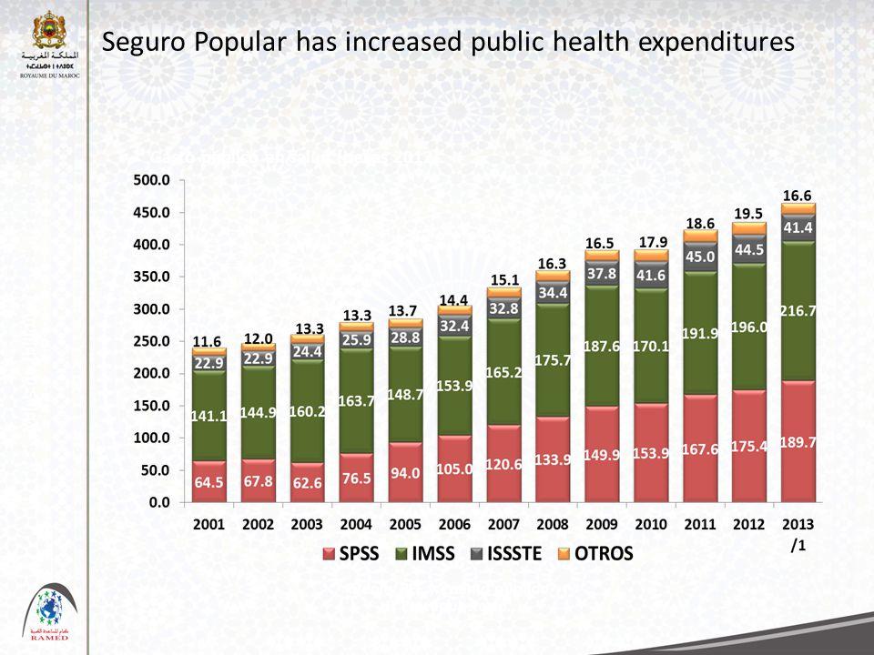 Seguro Popular has increased public health expenditures Gasto público en salud (pesos 2012) Miles de millones Fuente : PEF y cuenta pública /1 Presupuestado.