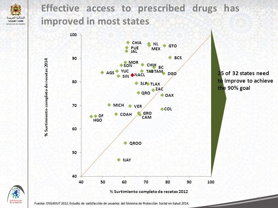 Effective access to prescribed drugs has improved in most states 22 Fuente: ENSANUT 2012.
