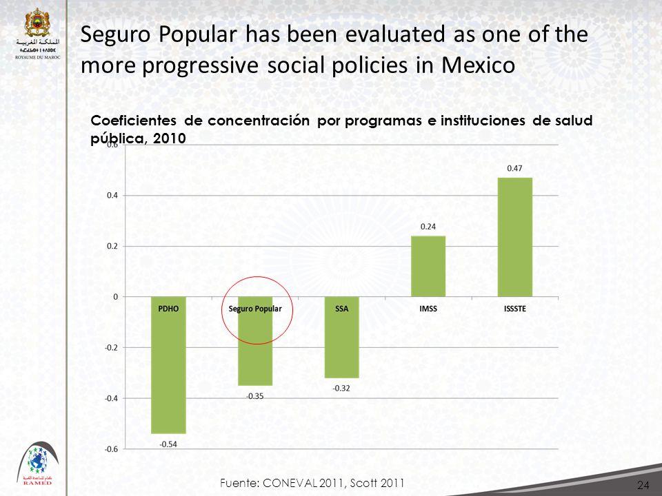 24 Coeficientes de concentración por programas e instituciones de salud pública, 2010 Seguro Popular has been evaluated as one of the more progressive social policies in Mexico Fuente: CONEVAL 2011, Scott 2011