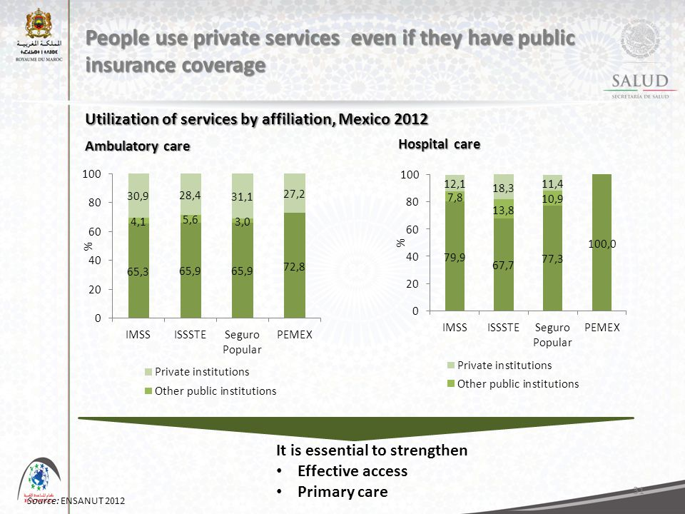 31 People use private services even if they have public insurance coverage Source: ENSANUT 2012 Ambulatory care Hospital care It is essential to strengthen Effective access Primary care Utilization of services by affiliation, Mexico 2012