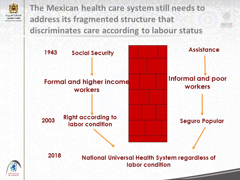 33 The Mexican health care system still needs to address its fragmented structure that discriminates care according to labour status Social Security Formal and higher income workers Assistance National Universal Health System regardless of labor condition 1943 2018 Informal and poor workers 2003 Right according to labor condition Seguro Popular