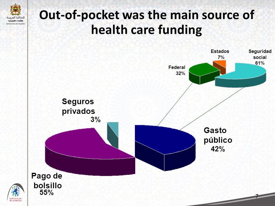 7 Out-of-pocket was the main source of health care funding 42% 3% 55% Gasto público Pago de bolsillo Seguros privados Seguridad social 61% Federal 32% Estados 7%