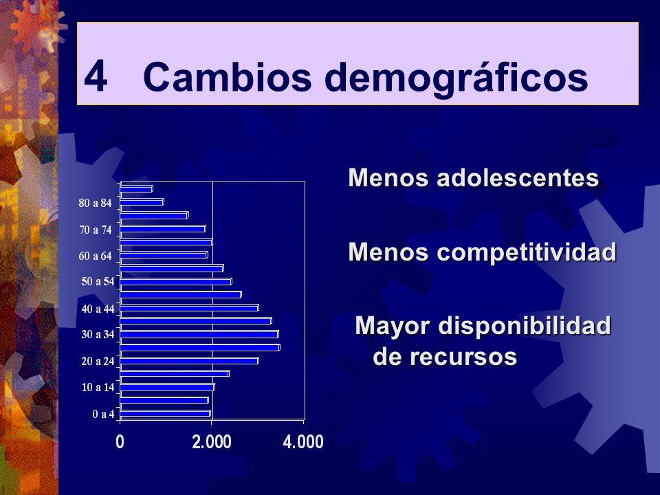 4 Cambios demográficos Menos adolescentes Menos competitividad Mayor disponibilidad de recursos Mayor disponibilidad de recursos