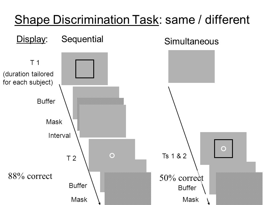 Buffer Shape Discrimination Task: same / different Display: Sequential (duration tailored for each subject) T 1 Ts 1 & 2 Mask Interval T 2 Simultaneou