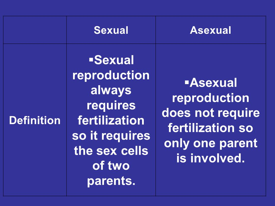 SexualAsexual Definition  Sexual reproduction always requires fertilization so it requires the sex cells of two parents.  Asexual reproduction does