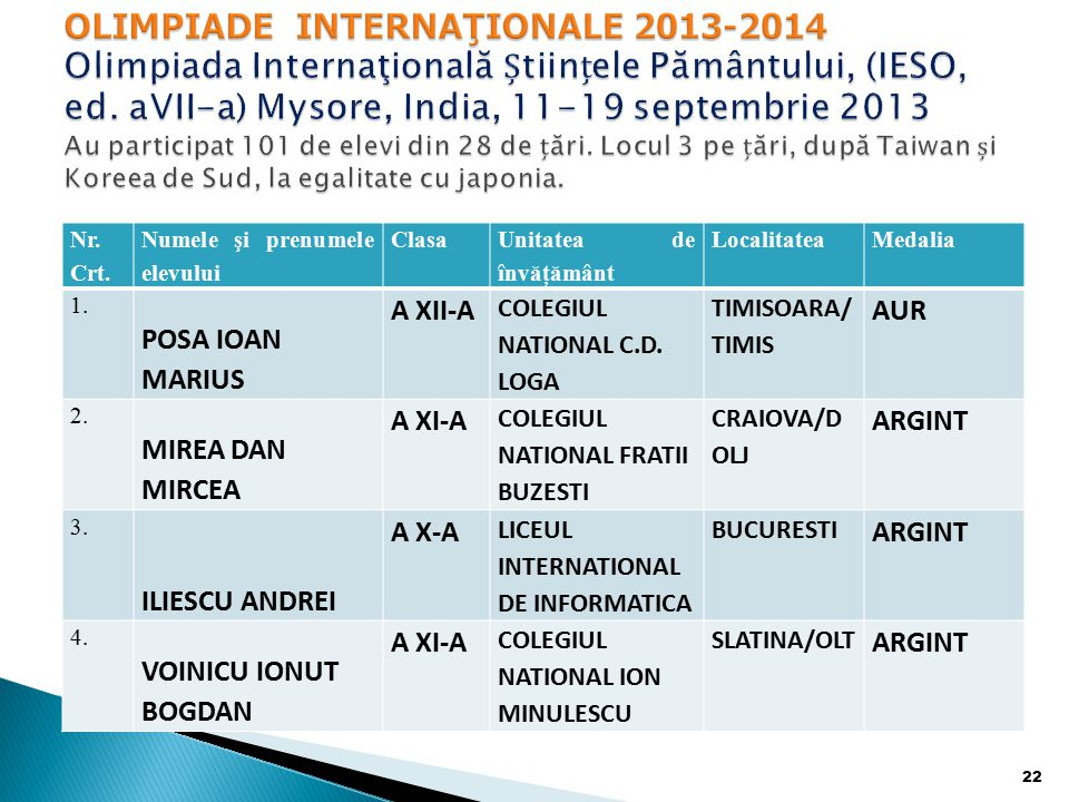 Nr.Crt. Numele şi prenumele elevului Clasa Unitatea de învăţământ LocalitateaMedalia 1.