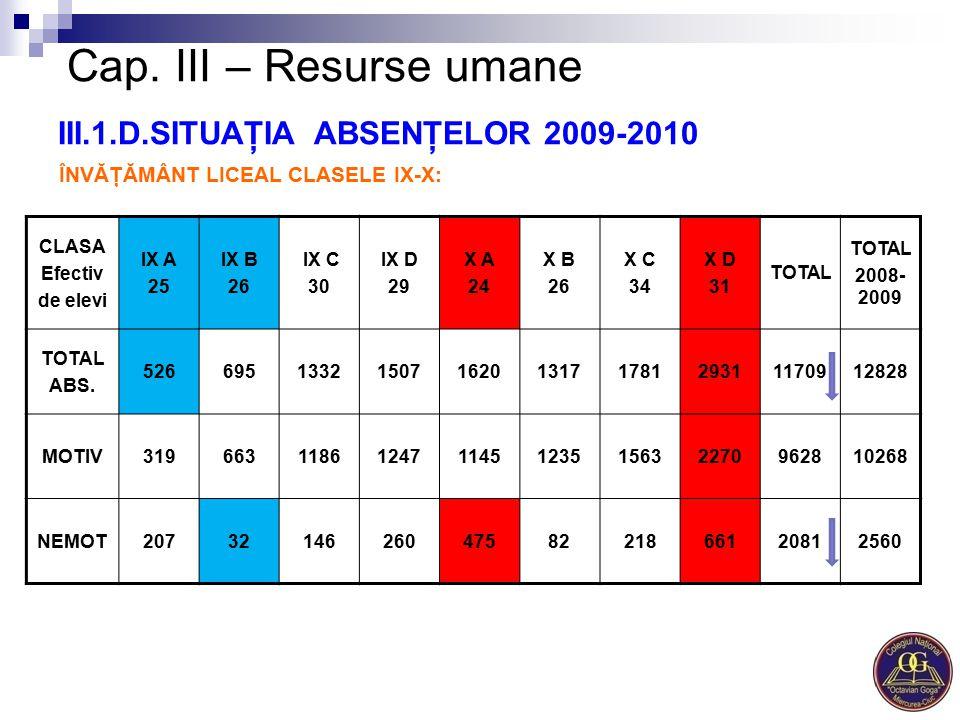 Cap. III – Resurse umane III.1.D.SITUAŢIA ABSENŢELOR 2009-2010 ÎNVĂŢĂMÂNT LICEAL CLASELE IX-X: CLASA Efectiv de elevi IX A 25 IX B 26 IX C 30 IX D 29