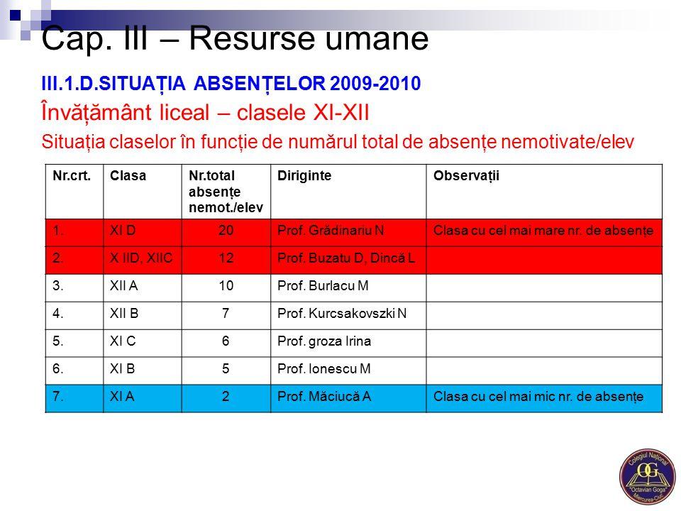Cap. III – Resurse umane III.1.D.SITUAŢIA ABSENŢELOR 2009-2010 Învăţământ liceal – clasele XI-XII Situaţia claselor în funcţie de numărul total de abs