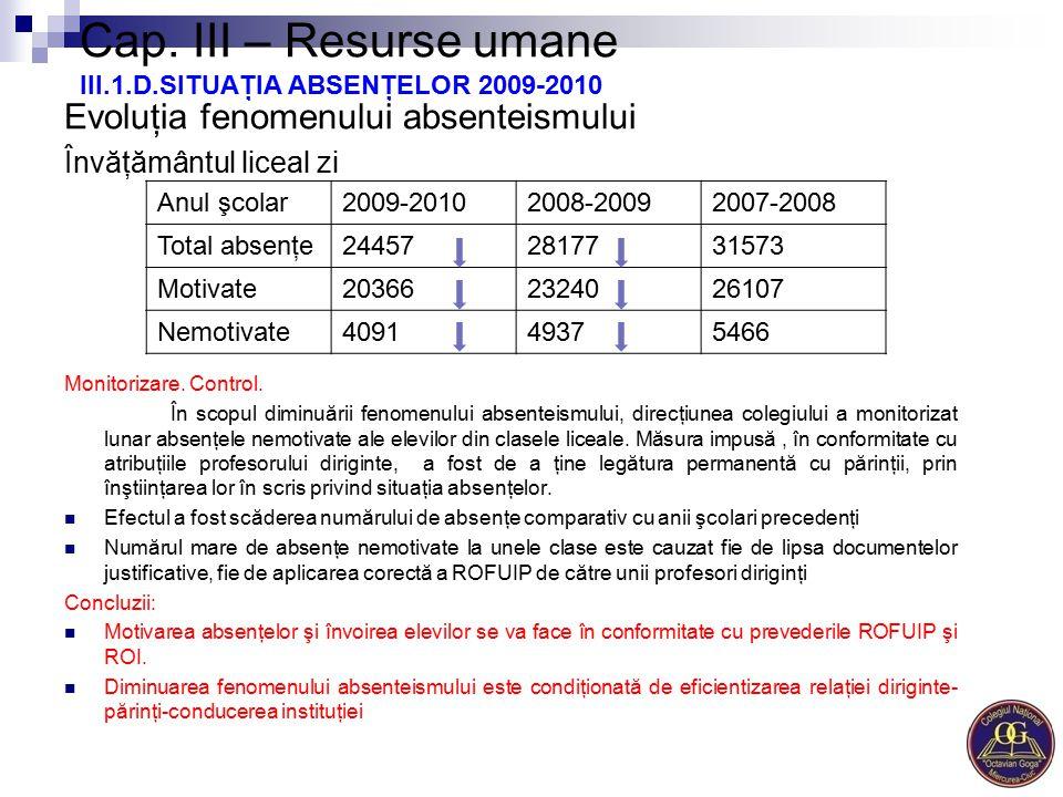 Cap. III – Resurse umane III.1.D.SITUAŢIA ABSENŢELOR 2009-2010 Evoluţia fenomenului absenteismului Învăţământul liceal zi Monitorizare. Control. În sc