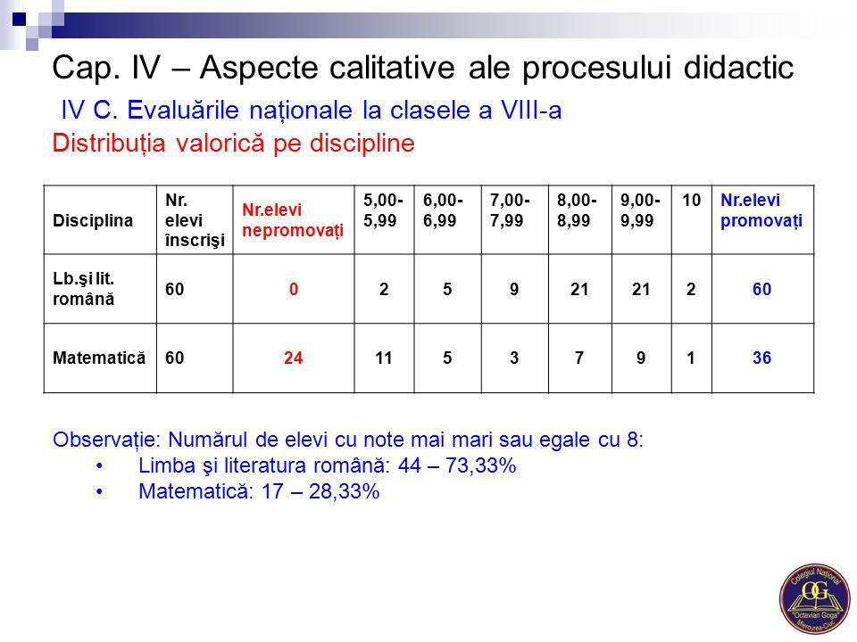 Cap. IV – Aspecte calitative ale procesului didactic IV C. Evaluările naţionale la clasele a VIII-a Distribuţia valorică pe discipline Disciplina Nr.