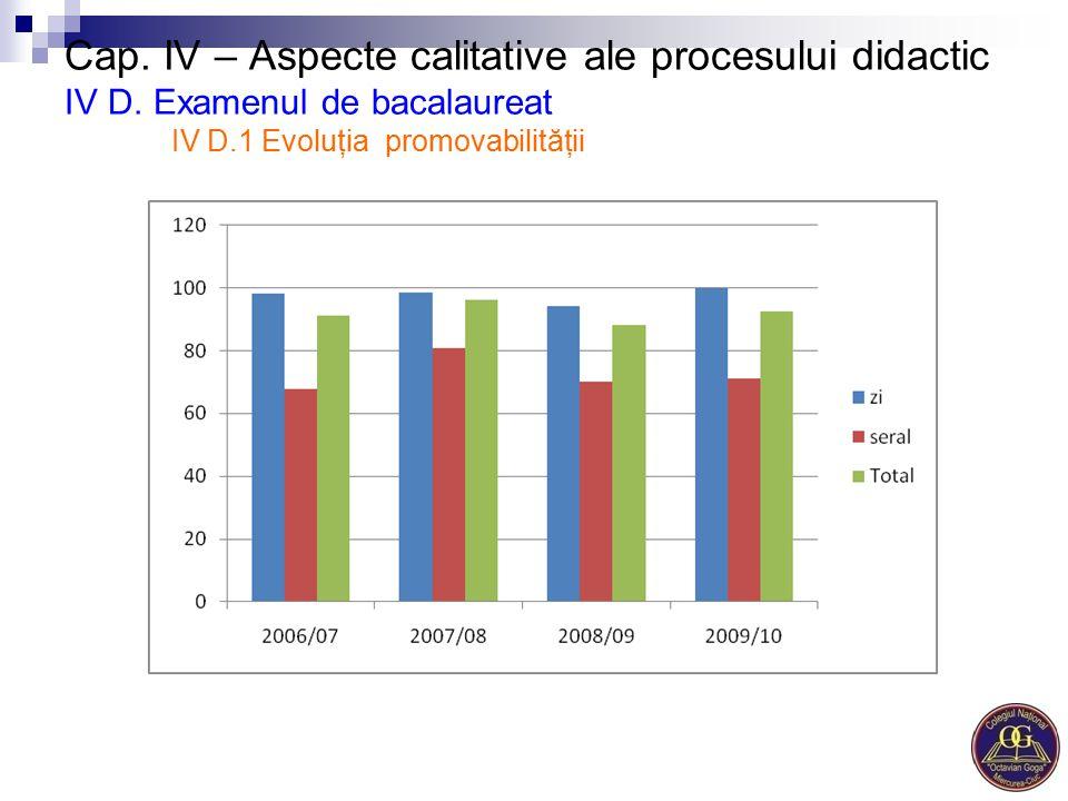 Cap. IV – Aspecte calitative ale procesului didactic IV D. Examenul de bacalaureat IV D.1 Evoluţia promovabilităţii
