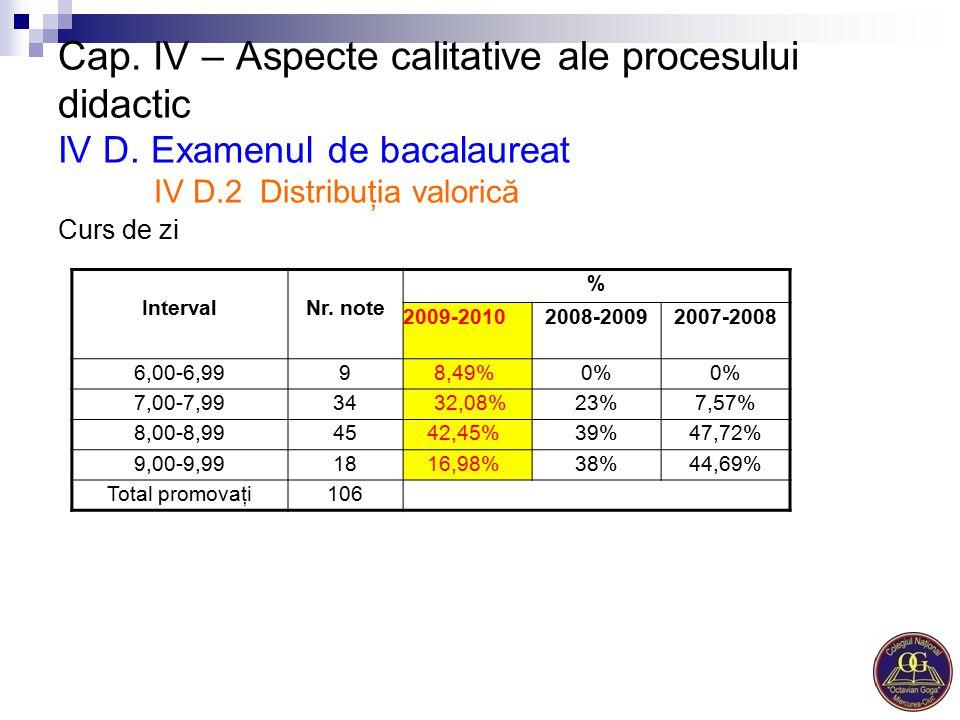 Cap. IV – Aspecte calitative ale procesului didactic IV D. Examenul de bacalaureat IV D.2 Distribuţia valorică Curs de zi IntervalNr. note % 2009-2010