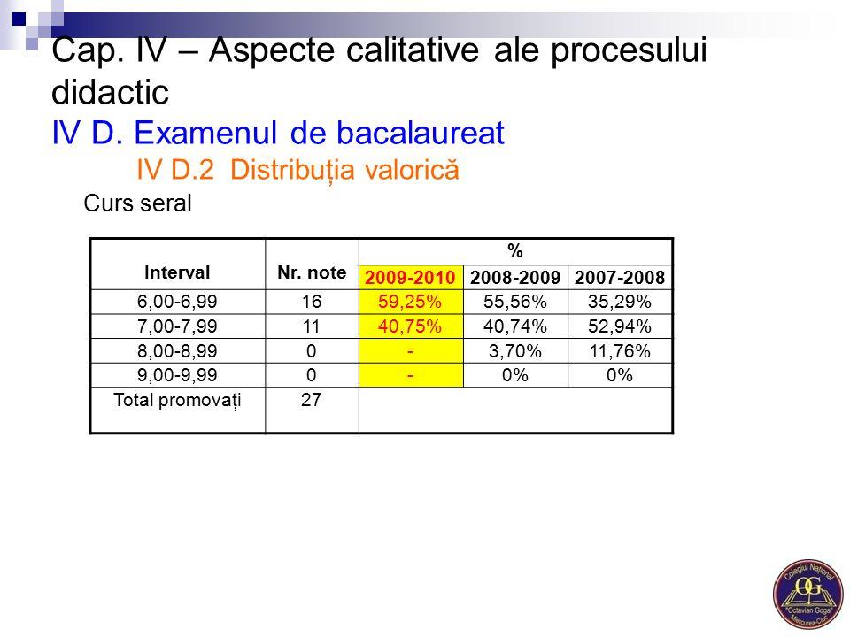 Cap. IV – Aspecte calitative ale procesului didactic IV D. Examenul de bacalaureat IV D.2 Distribuţia valorică Curs seral IntervalNr. note % 2009-2010